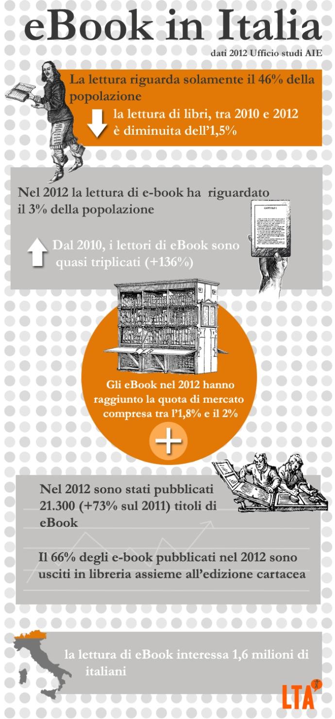 Infografica_ebook_Italia