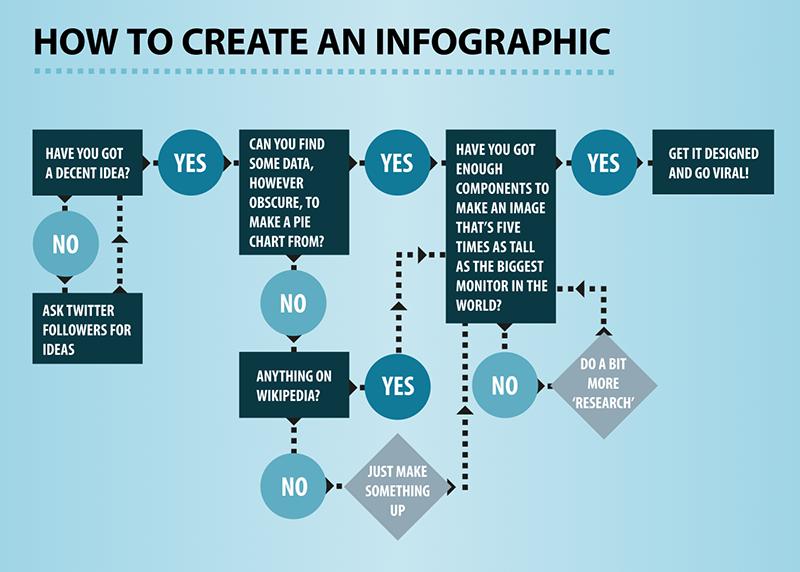 Detailed Web Design Project Plan Timeline