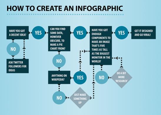 Infografica di