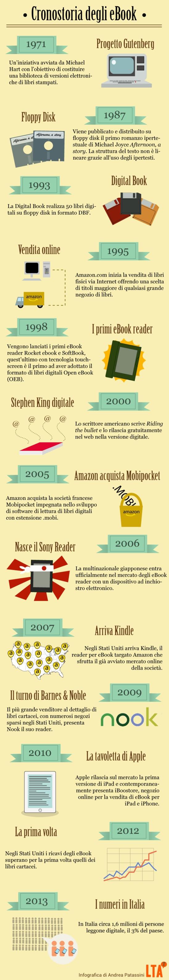 infografica_storia_ebook_def