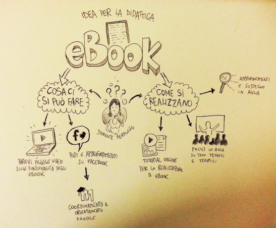 progetto_didattico_ebook_blog
