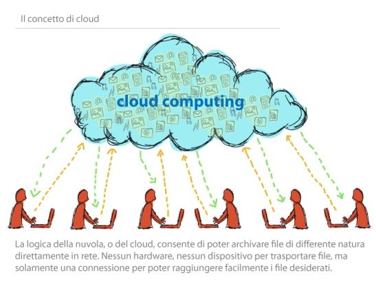 Cloud_Illustrazione2